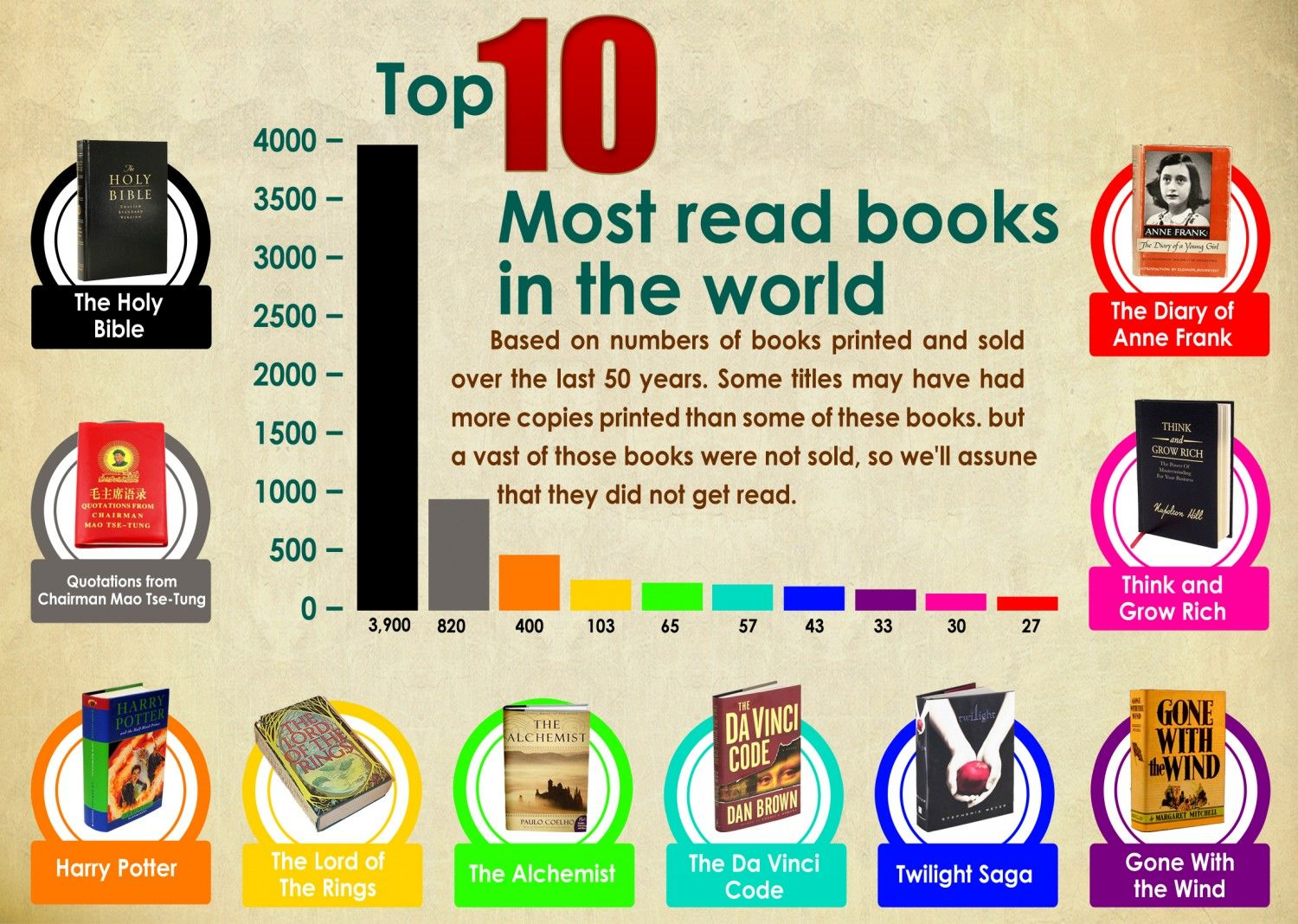 Top 10 Most Read Books In The World Infographic Books Worth