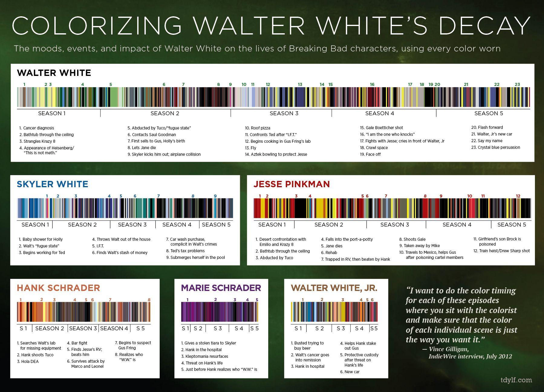Breaking bad wardrobe colors documented by season in infographic breaking bad wardrobe colors documented by season in infographic and bar codes gamestrikefo Image collections