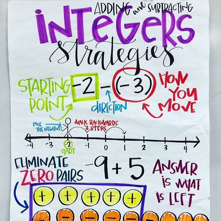 Fresh Ideas - adding and subtracting integers strategies Math charts
