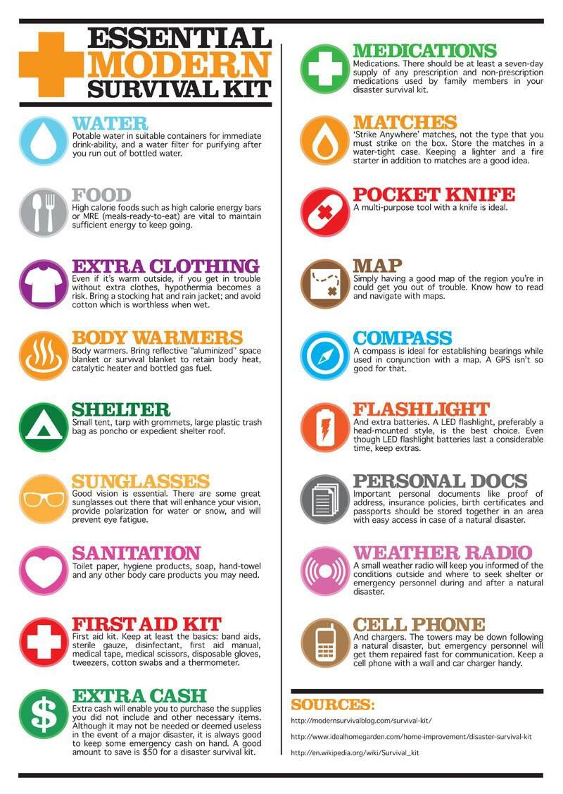 Modern Survival Kit Essentials Reference Chart Prepper Survival Emergency Preparedness Kit Bug Out Bag Essentials