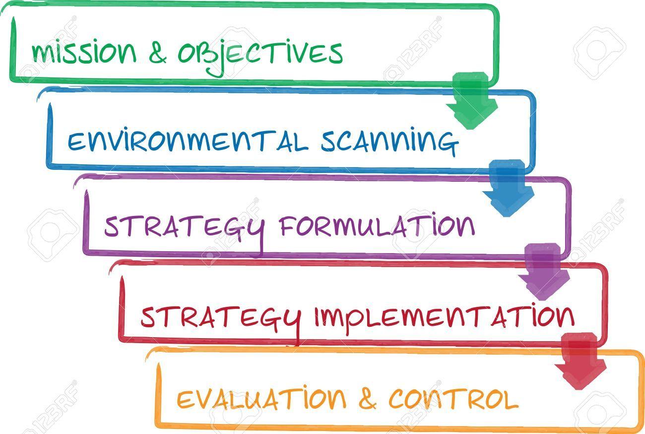 Billedresultat for environmental management process diagram 02 billedresultat for environmental management process diagram pooptronica Image collections