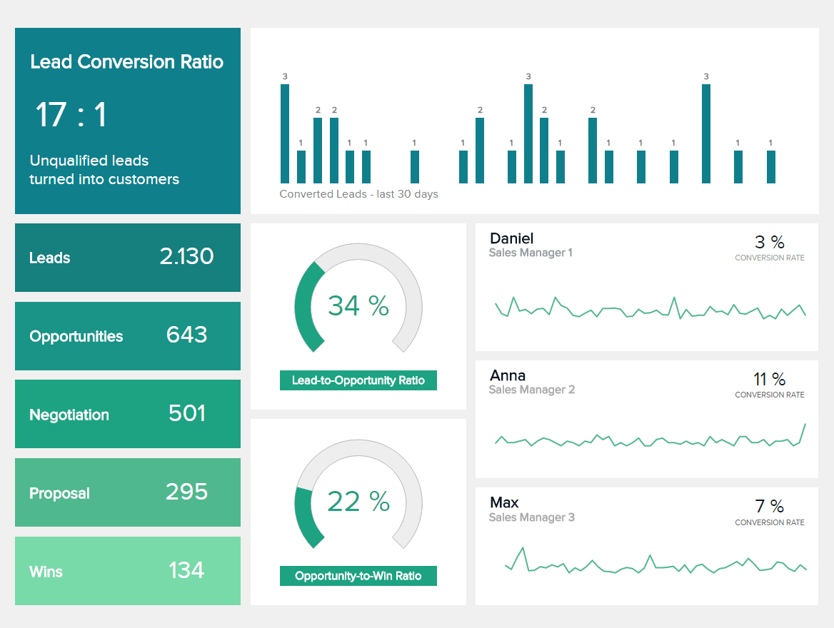sales dashboards example 3 sales conversion dashboard