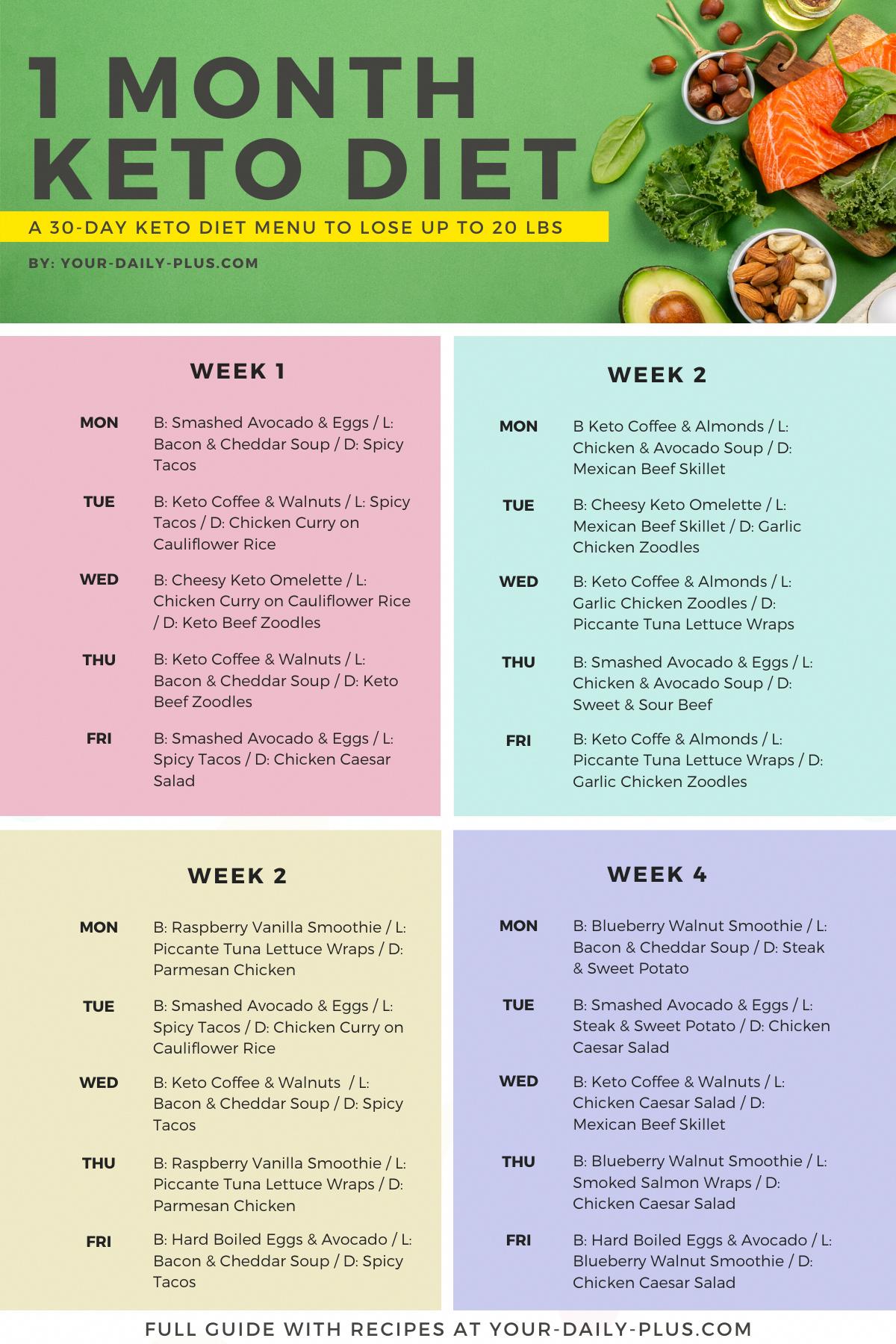 Keto Diet Menu 30 Day Keto Meal Plan For Beginners 30day Beginners Diet Keto Ketogeni Keto Diet Guide Ketogenic Diet Meal Plan Keto Diet Menu
