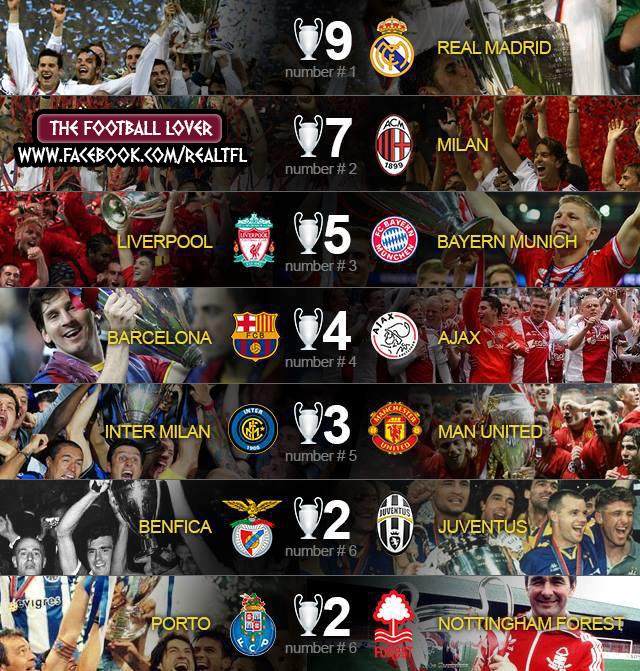 Champions League Winners Premier League Soccer Lfc Liverpool Football Club