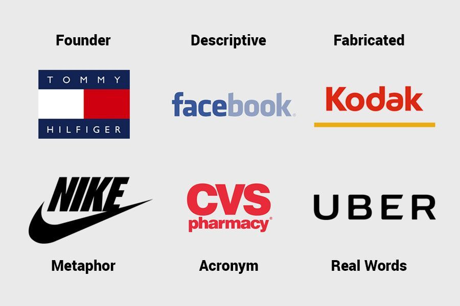 Brand Name: Choosing The Right Name For A Company #LogoDesign