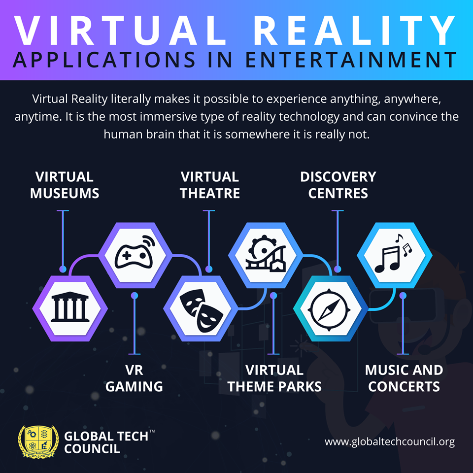 What Is Virtual Reality Applications