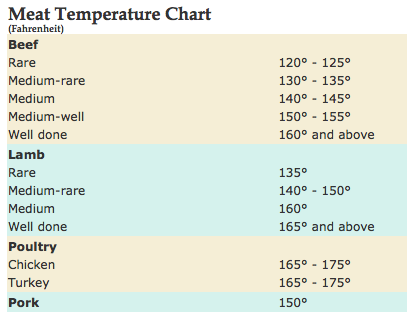 Doneness Temperature Chart Ready To Grill Yet I Sure Am Ready