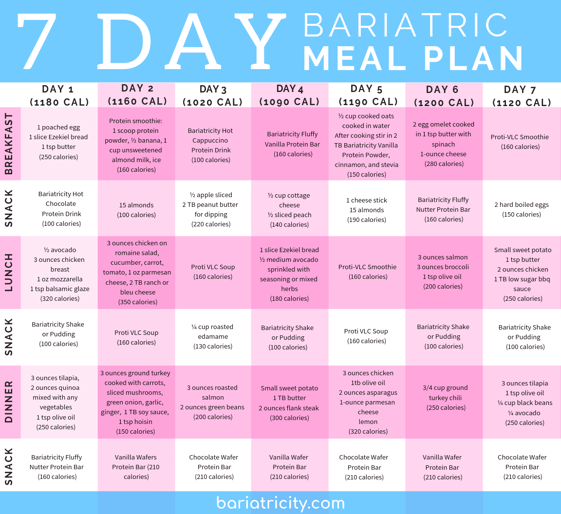 Bariatric Meal Planning Guide 7 Day Sample Meal Plan Bariatricity Bariatric Surgery Diet Bariatric Diet Bariatric Recipes