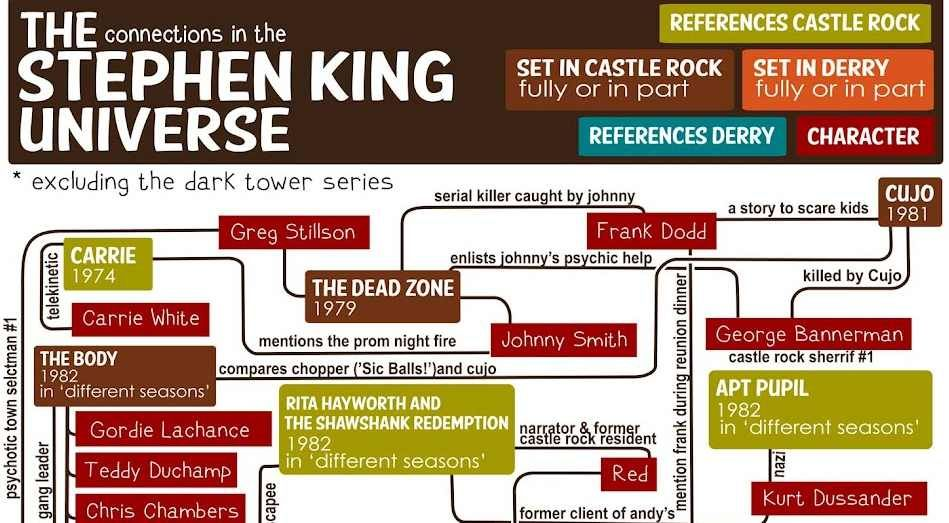 Stephen King Characters Connected in a Single Flowchart