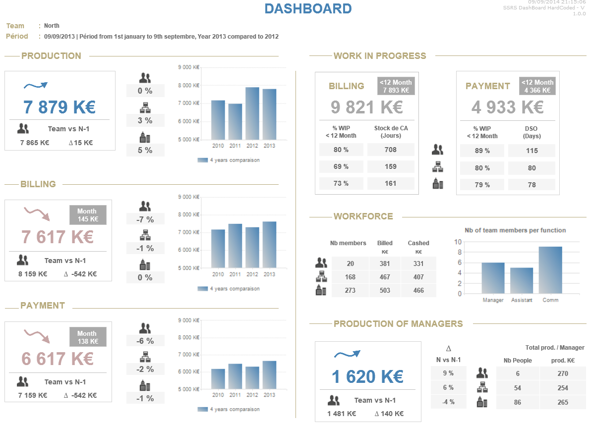 Business Dashboard Examples  Product Features  Inetsoft