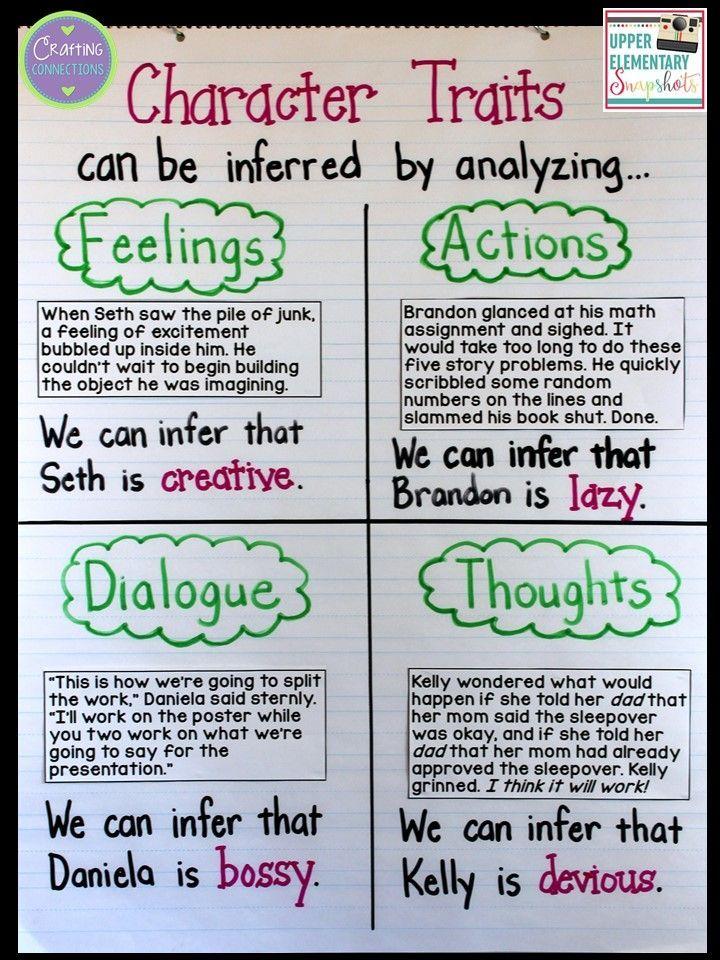 six traits of writing anchor charts printable