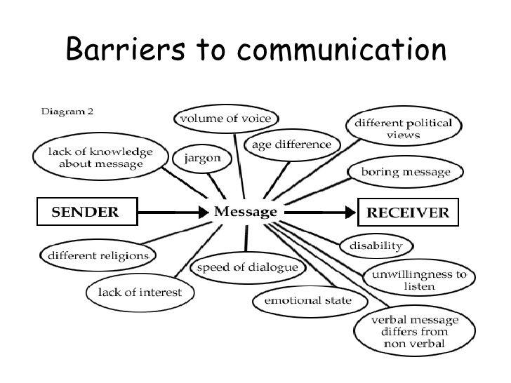 Overcoming Communication Barriers Google Search Communication Process Communication Effective Communication