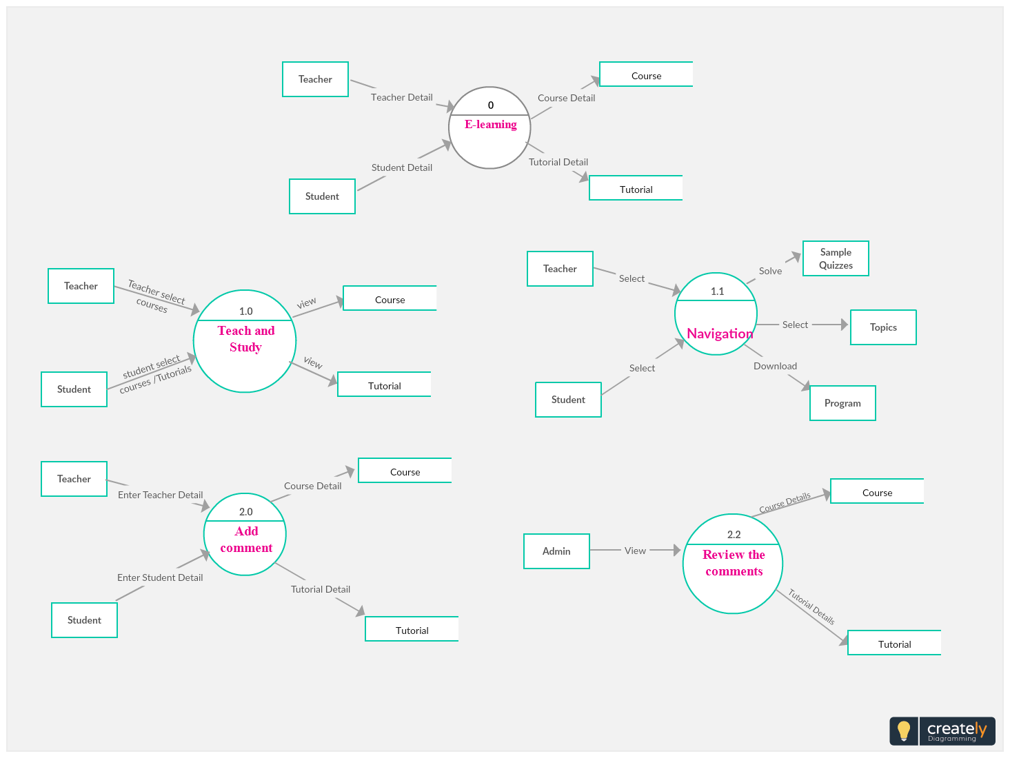 Pin On Data Flow Diagram Examples