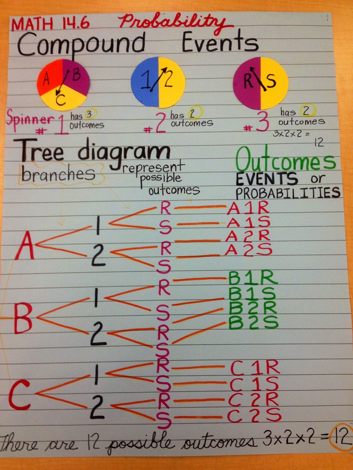 Pin By Beth Ackley On 7th Grade Math Fun