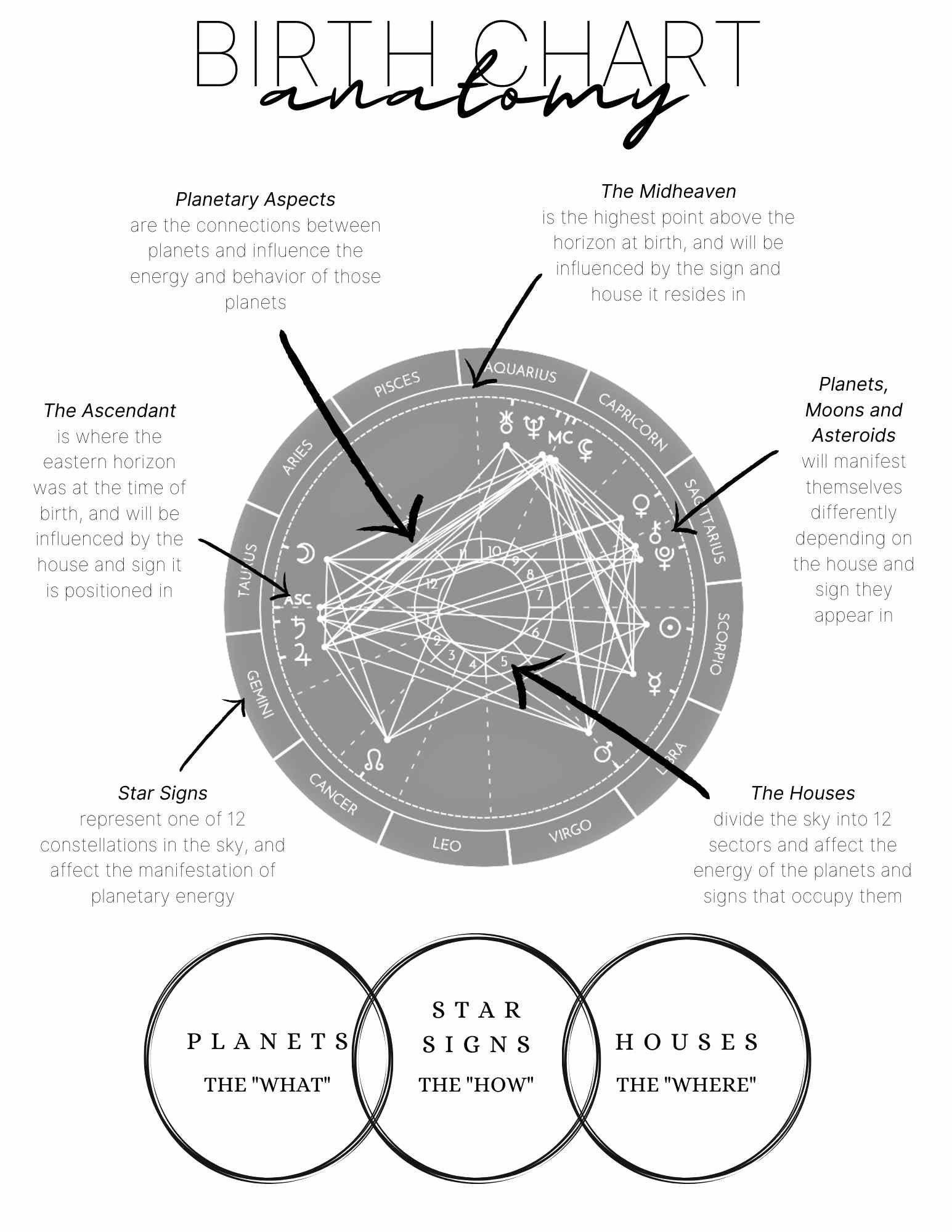 Planets; Astrology Basics Bundle; Beginner Astrology; Learn Astrology; Beginner Witch Signs Astrology Houses Zodiac Grimoire Printable