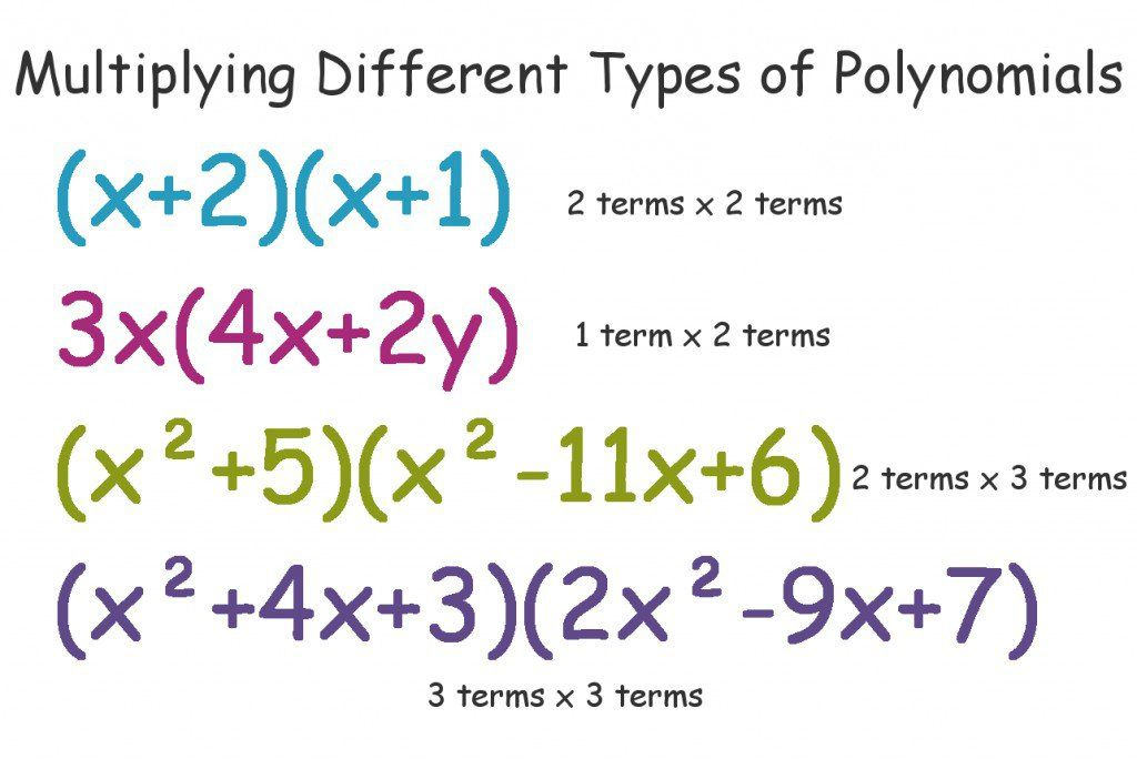 Multiply Polynomials With Examples Foil Grid Method Algebra
