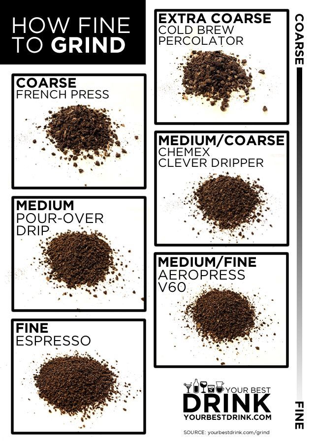 How Fine Should I Grind Coffee Grinds Coffee Beans Espresso Coffee Beans