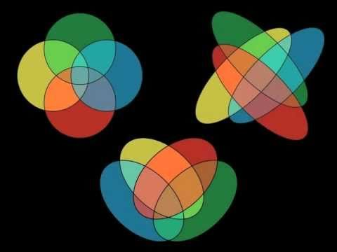 """Venn diagrams are the worst taught thing in all of mathematics world wide. At the very least you should end off your standard class (ending in the three overlapping circles) with an open question: """"I wonder if you can make a 4 circle Venn diagram?"""""""