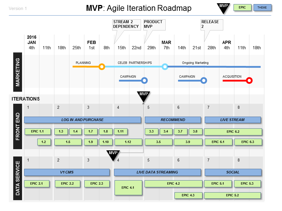 Minimum Viable Product Template MVP (Powerpoint) Stock