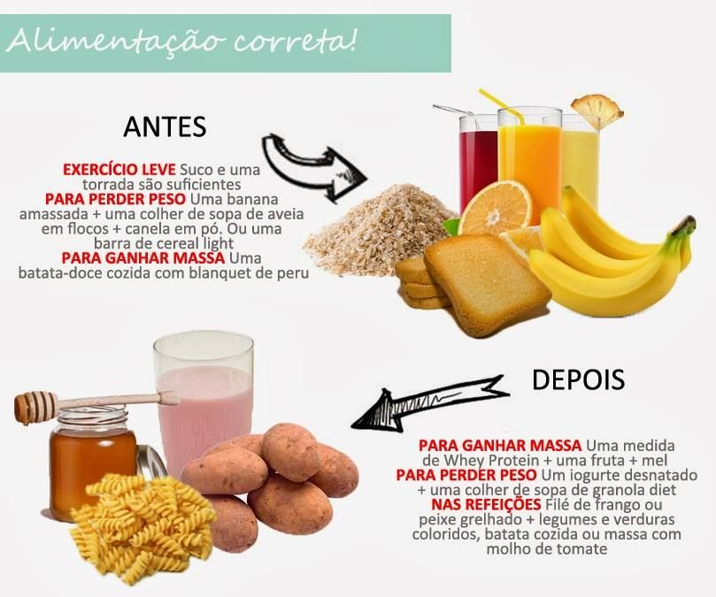 Alimentacao Correta Exercicios Alimentacao Receitas Pos Treino