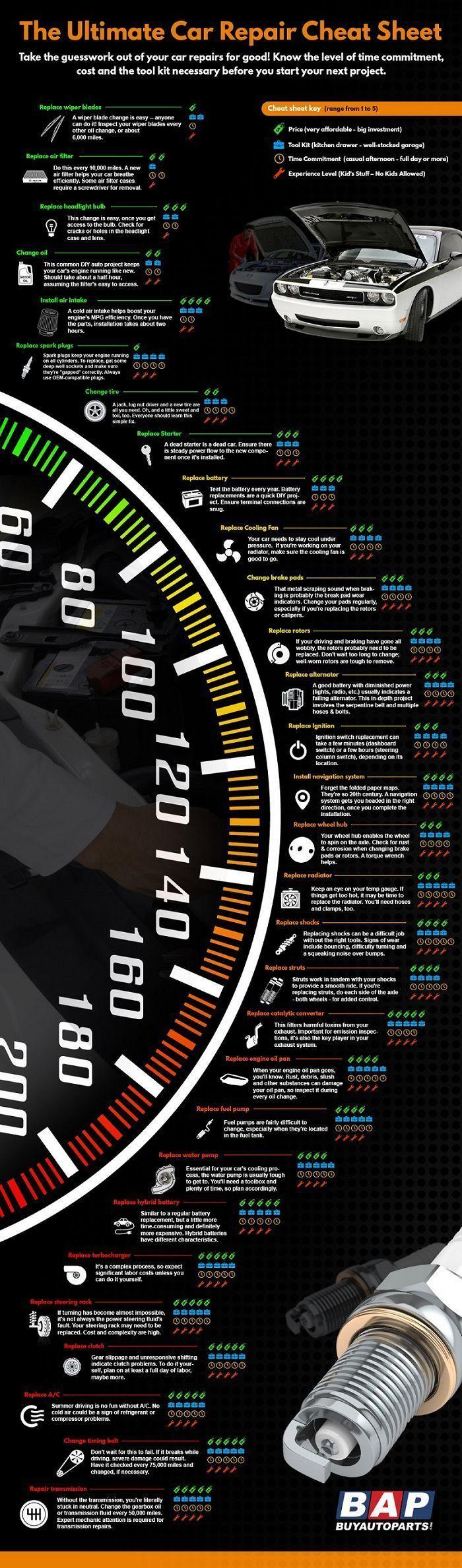 Infographic The Ultimate Car Repair Cheat Sheet Allthingstech Car Hacks Car Maintenance Car Care Tips