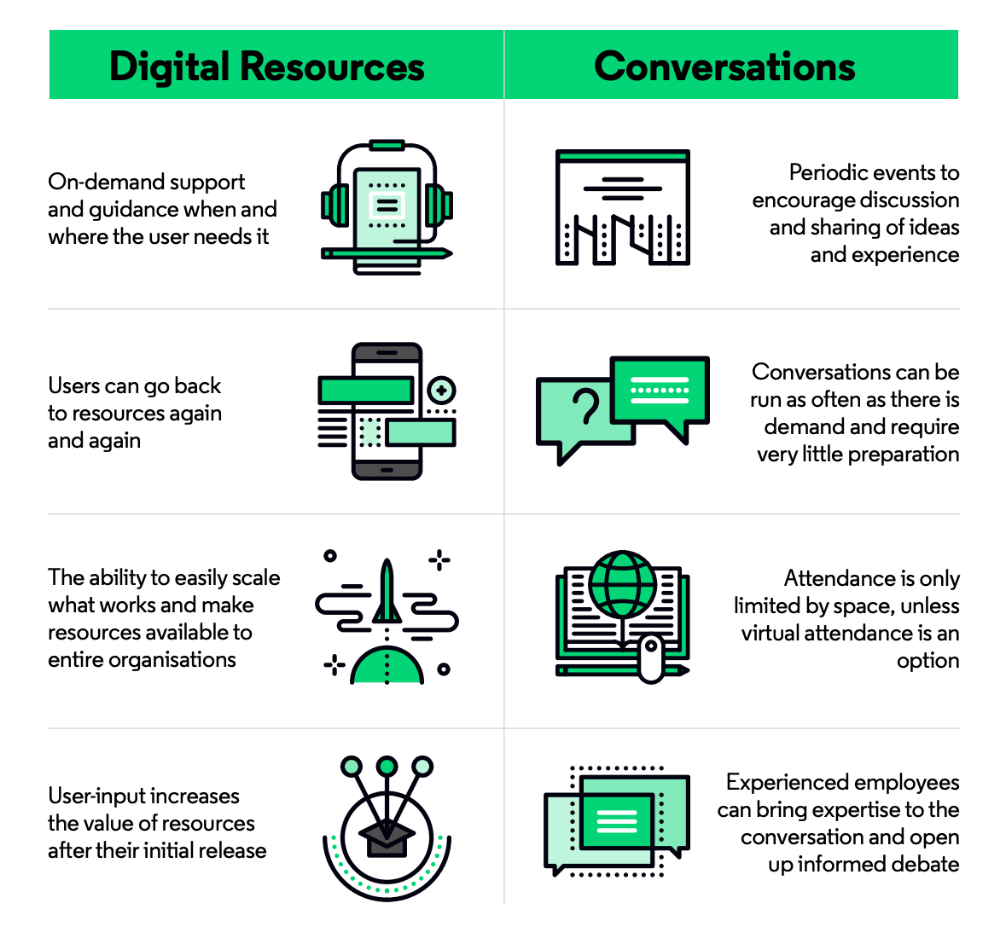The L D Disruption Playbook Pt 4 Execute A Digital Learning Strategy Learning Strategies Digital Learning Coaching Skills