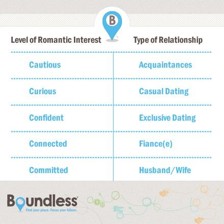 Exklusive Dating-Definition