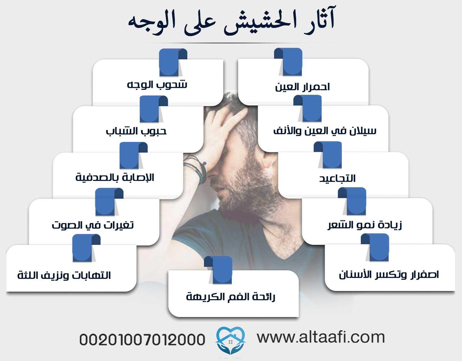 آثار الحشيش على الوجه 11 علامة تعرف بها المتعاطي Chart Bar Chart Diagram
