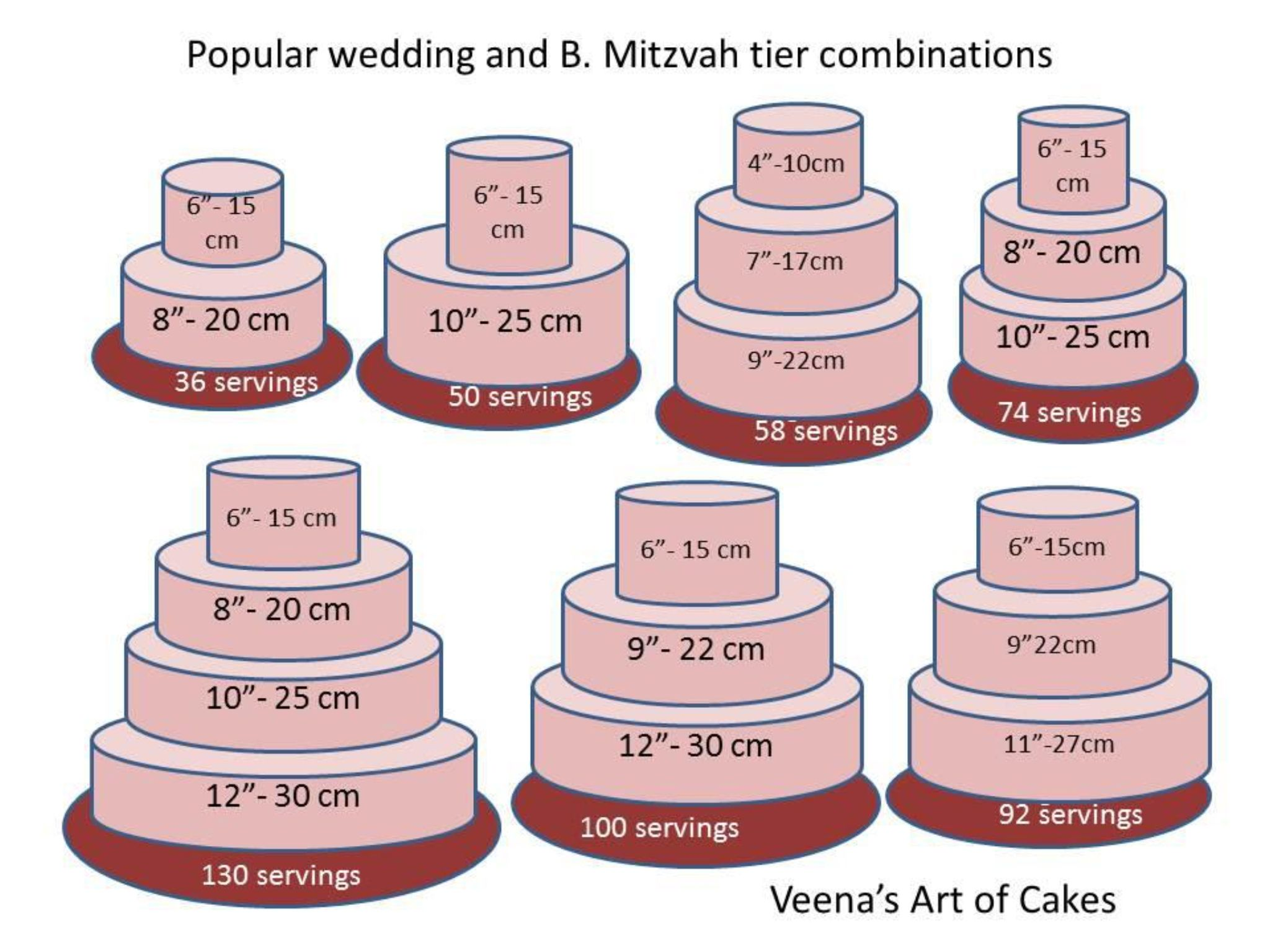 Cake tier combos cake sizes and servings cake servings