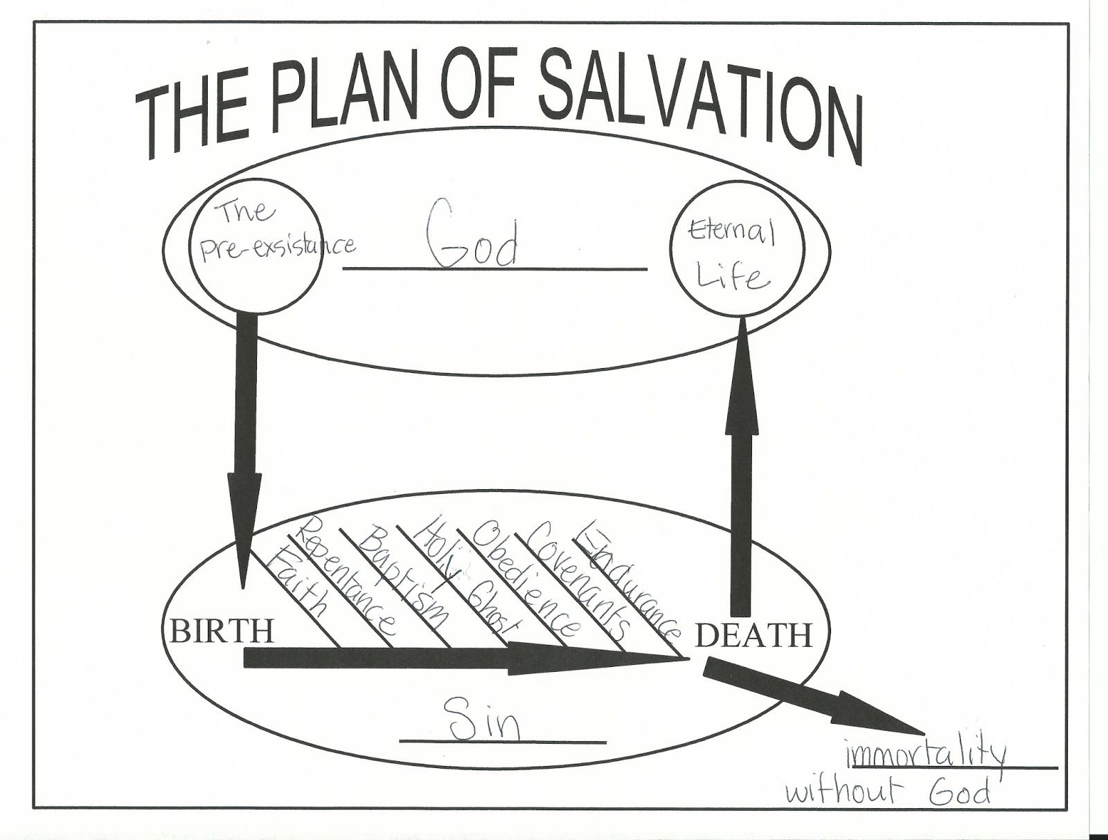 The Plan Of Salvation Work Sheet