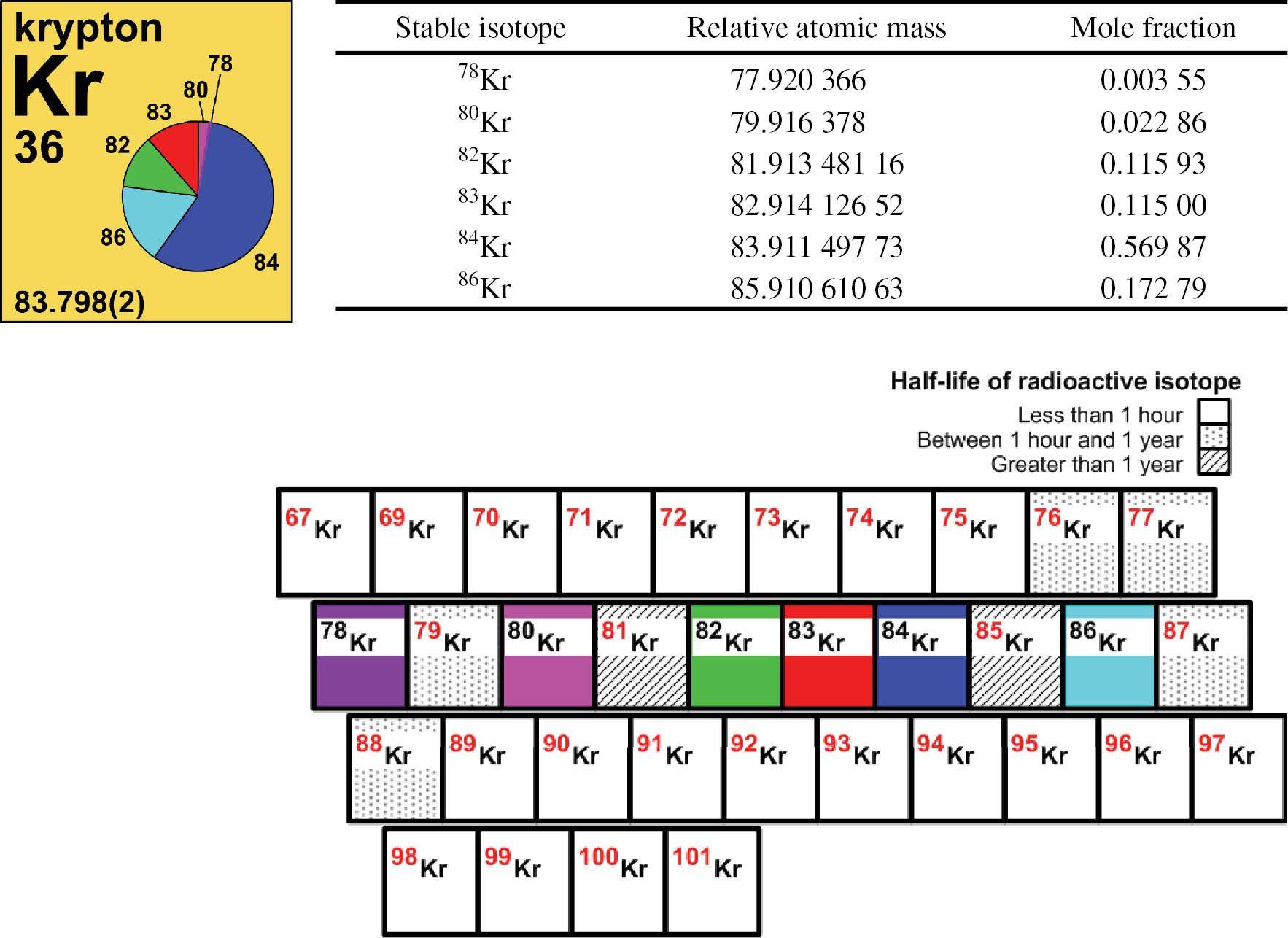 Inspiringaccomplished Half Life Of Radioactive Isotopes
