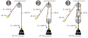 Related Image Pulley Simple Machines Mechanical Advantage