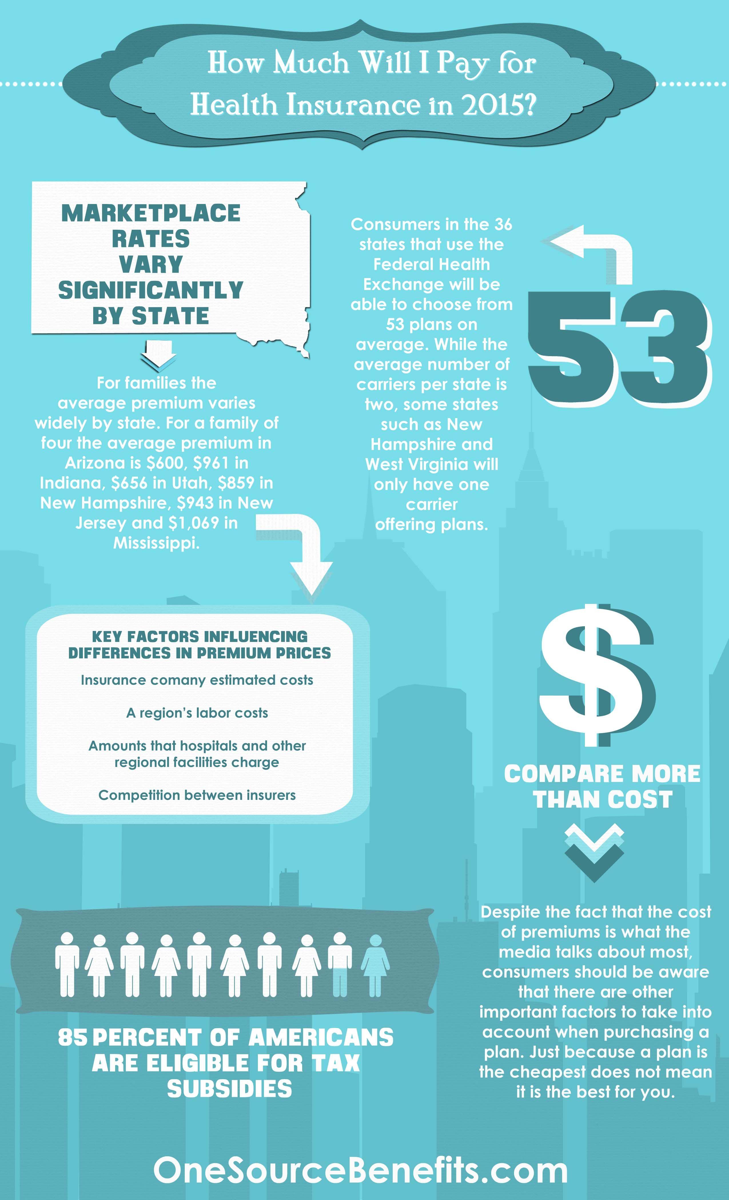 Obamacare Premiums Infographic Medicare Supplement Plans