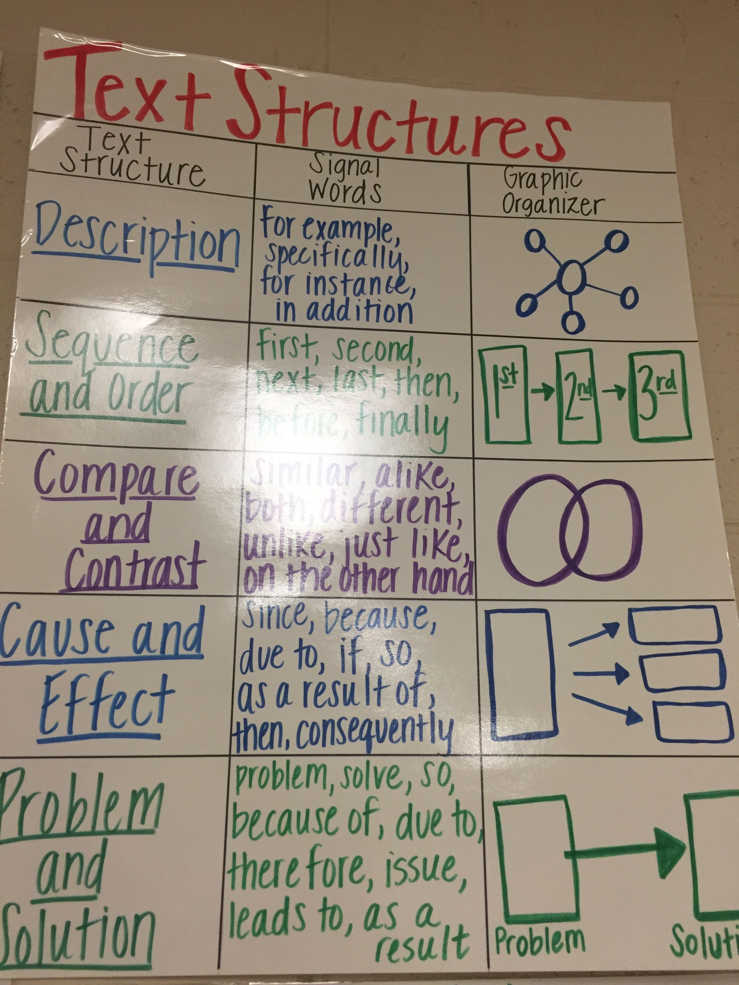 Text Structure Anchor Chart Ela Common Core Reading