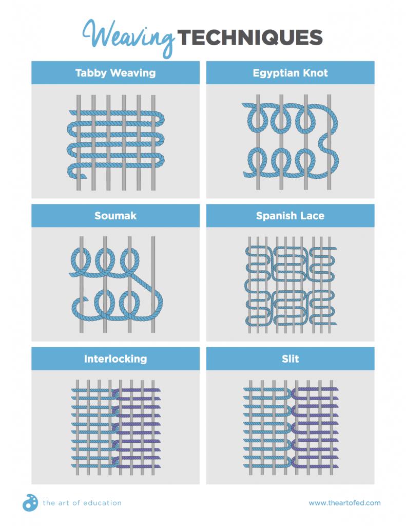 weaving techniques handout More | Telar pequeño | Pinterest | Tejer ...