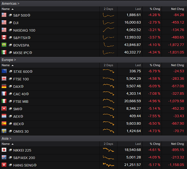 China S Black Monday Sends Markets Reeling Across The Globe As