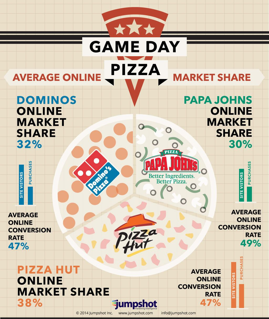 Amongst the largest #Pizza retailers, find out who came out the winner on game day Sunday by viewing the full graphic on our website. By analyzing the break down in online traffic and orders, Jumpshot has produced insightful intelligence from different NFL Sundays. #infographic j.mp/gamedaypizza
