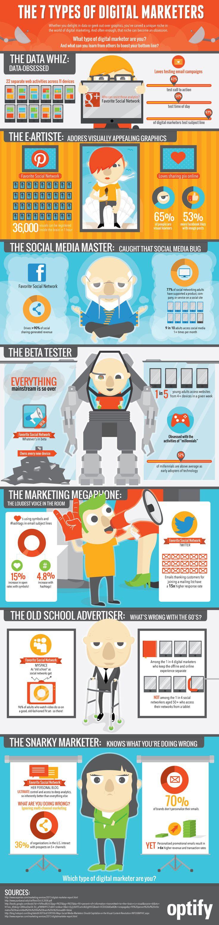 7 Types Of Digital Marketers: Modern Marketing Humor  -- 7 Types Of Digital Marketers: Modern Marketing Humor
