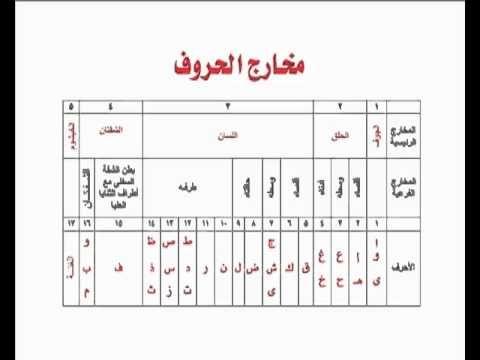 تبسيط أحكام التجويد مخارج الحروف 12 Quran Recitation Islamic Love Quotes Islam Facts