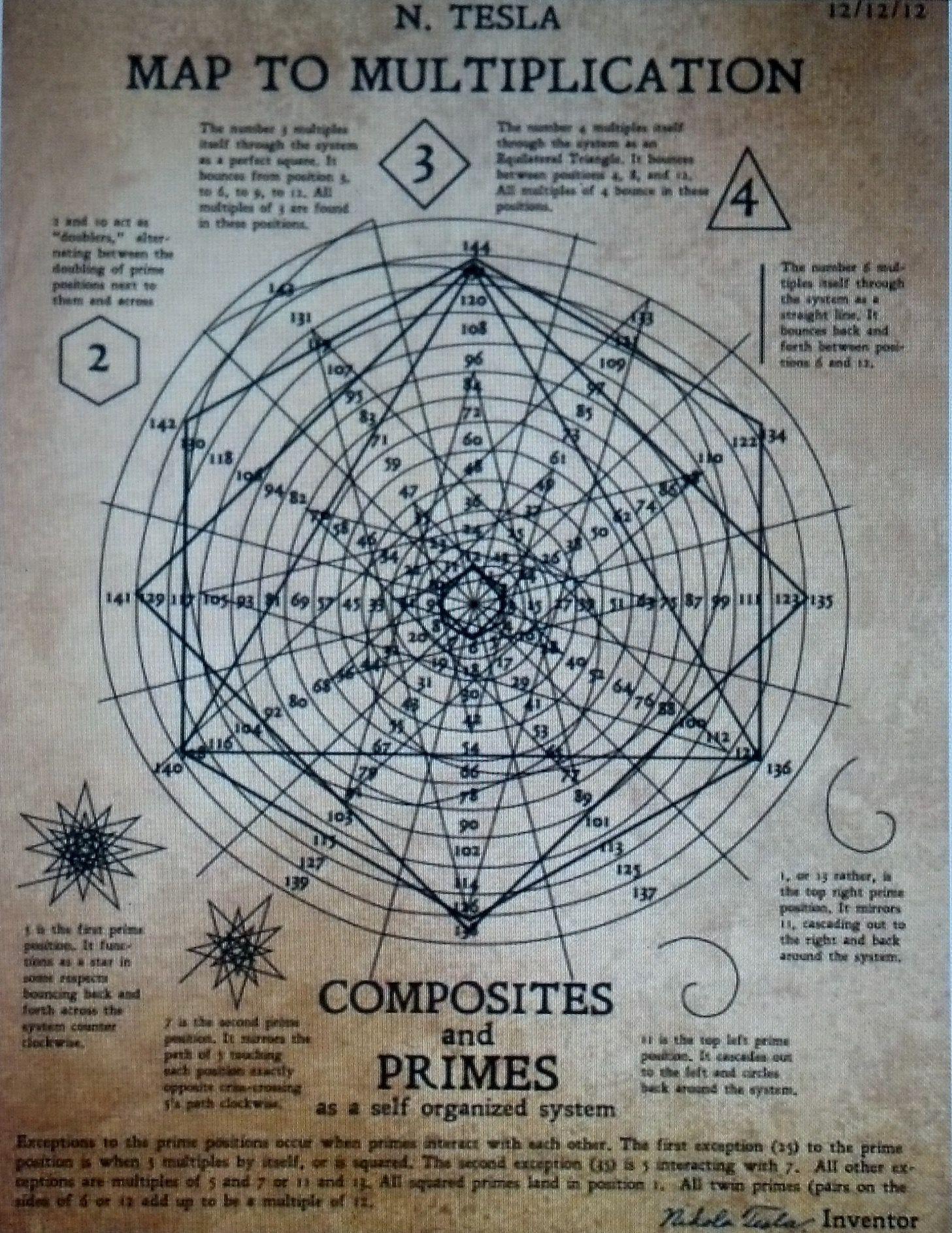Map to Multiplication: N. Tesla | Circle of Light Theory https://www ...