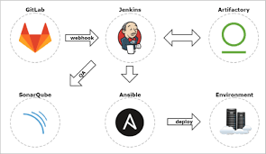 Image result for docker vagrant jenkins continuous