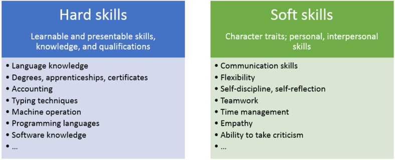 How To Decide What Skills To Include On Your Resume Jobs Searches In 2021 Soft Skills Job Search Skills
