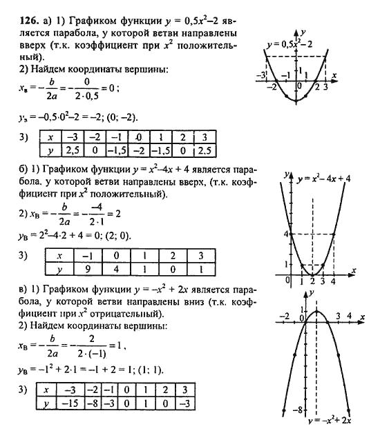 Бесплатные гдз по алгебре 9 класс