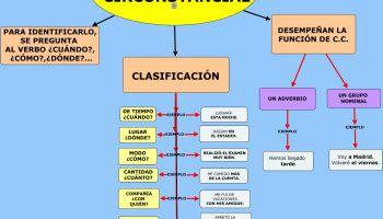 La Oración Simple Mapa Conceptual Activities Spanish Map
