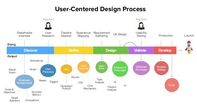 UserCentered Design Process  Discover Define Design Validate