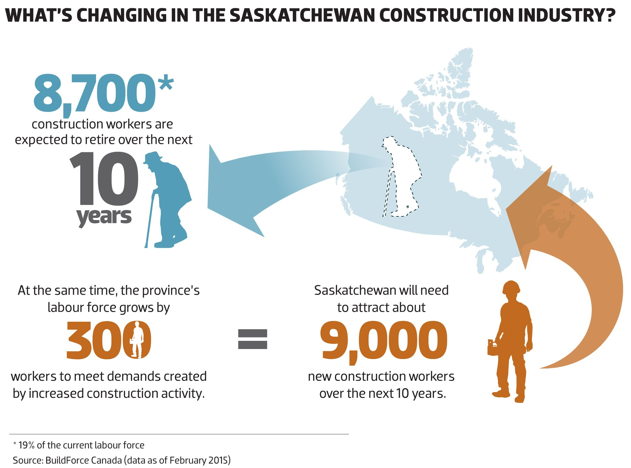 2015 What's changing in the SASKATCHEWAN construction
