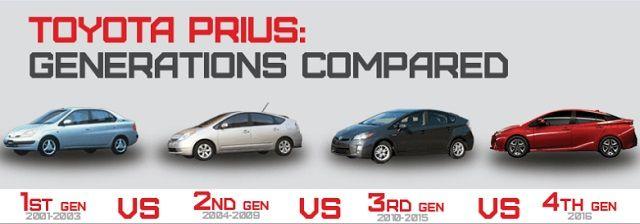 Image Result For Prius Generations Toyota Prius Prius Toyota