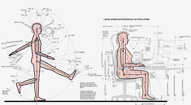 Divulgar El Diseno Industrial De La Creatividad Al Granito De Arena Ergonomia En El Trabajo Disenos De Unas Medidas Antropometricas