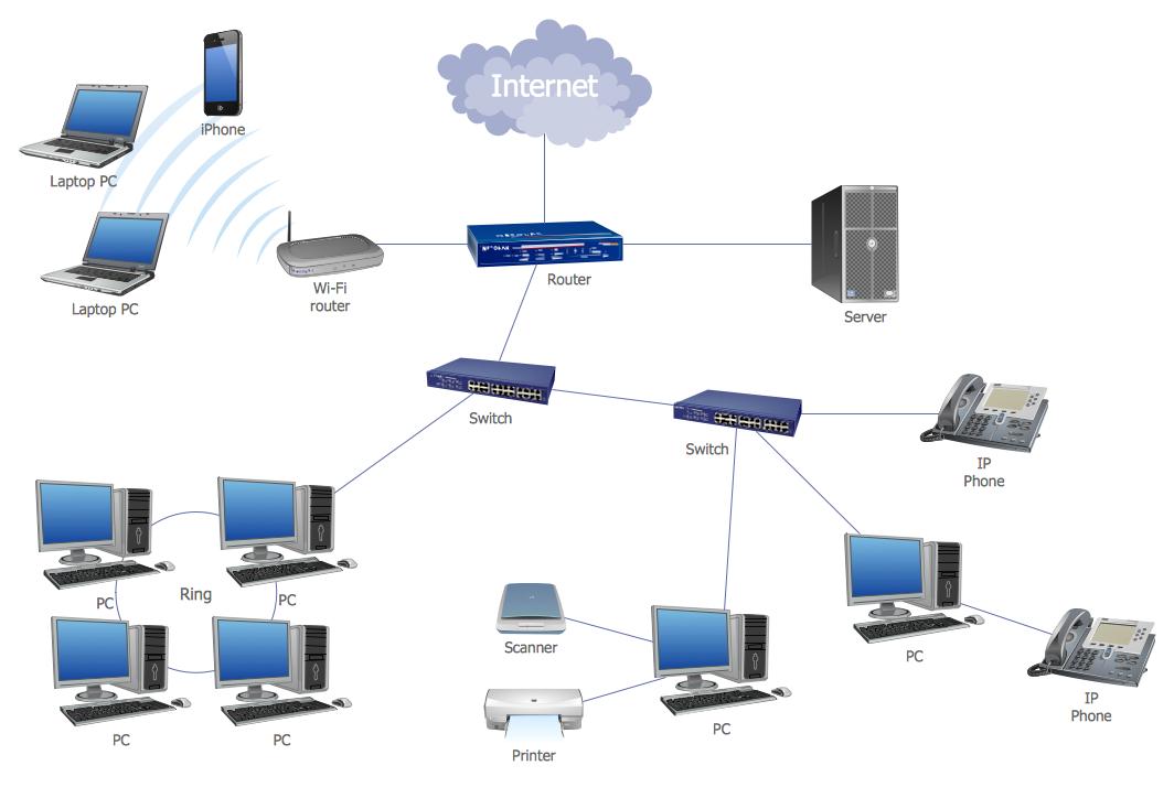 LAN Topology Diagram setup, Wifi Best