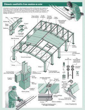 structures m talliques les assemblages en images maison pinterest structure m tallique. Black Bedroom Furniture Sets. Home Design Ideas